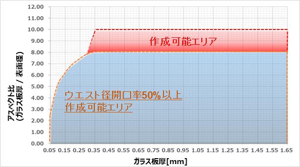 砂時計型TGVの各板厚における作成可能なアスペクト比