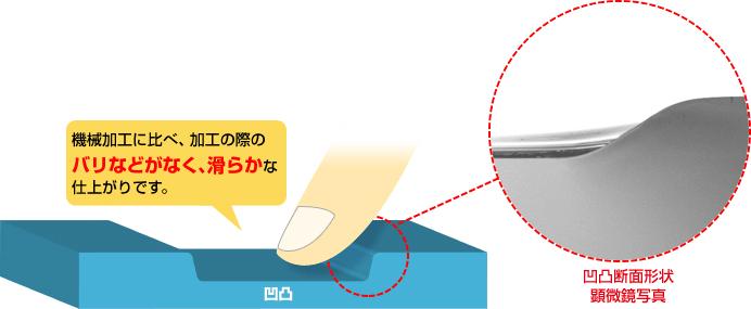 ケミカル加工のため、機械加工と比較して加工部にキズなく滑らかな仕上がり